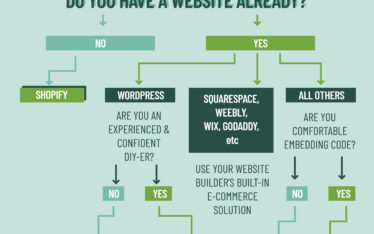 A quick Guide to choosing an E-Commerce Solution